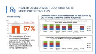 IHP+ monitoring results: Comoros and Pakistan