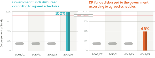 graph showing government funds